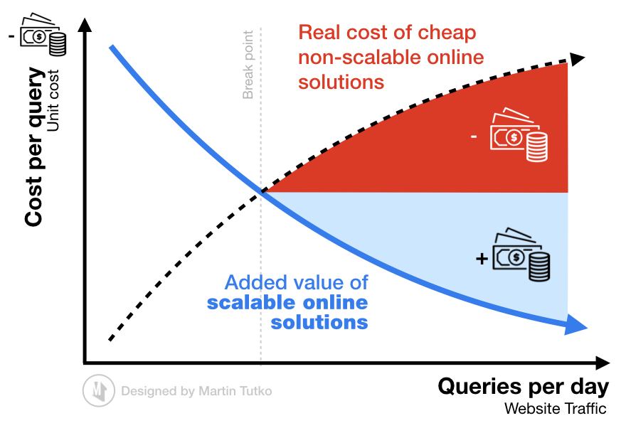 Added Value of Scalable Website