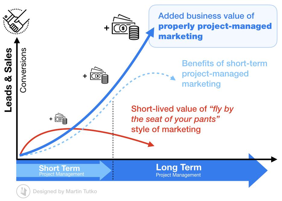 Value of project managed marketing - Martin Tutko