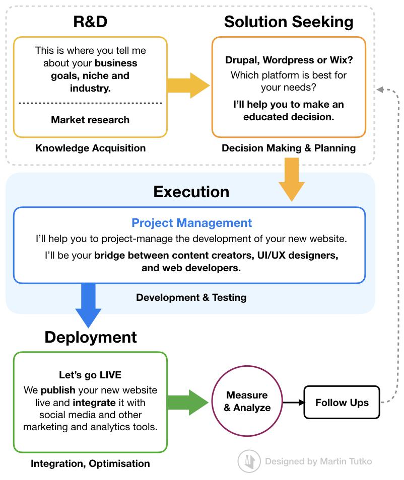 Website Development Workflow - Martin Tutko