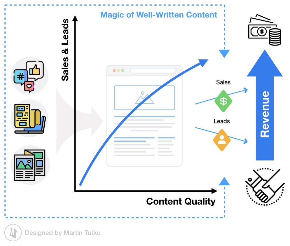 Value of Good Content Writing - Martin Tutko